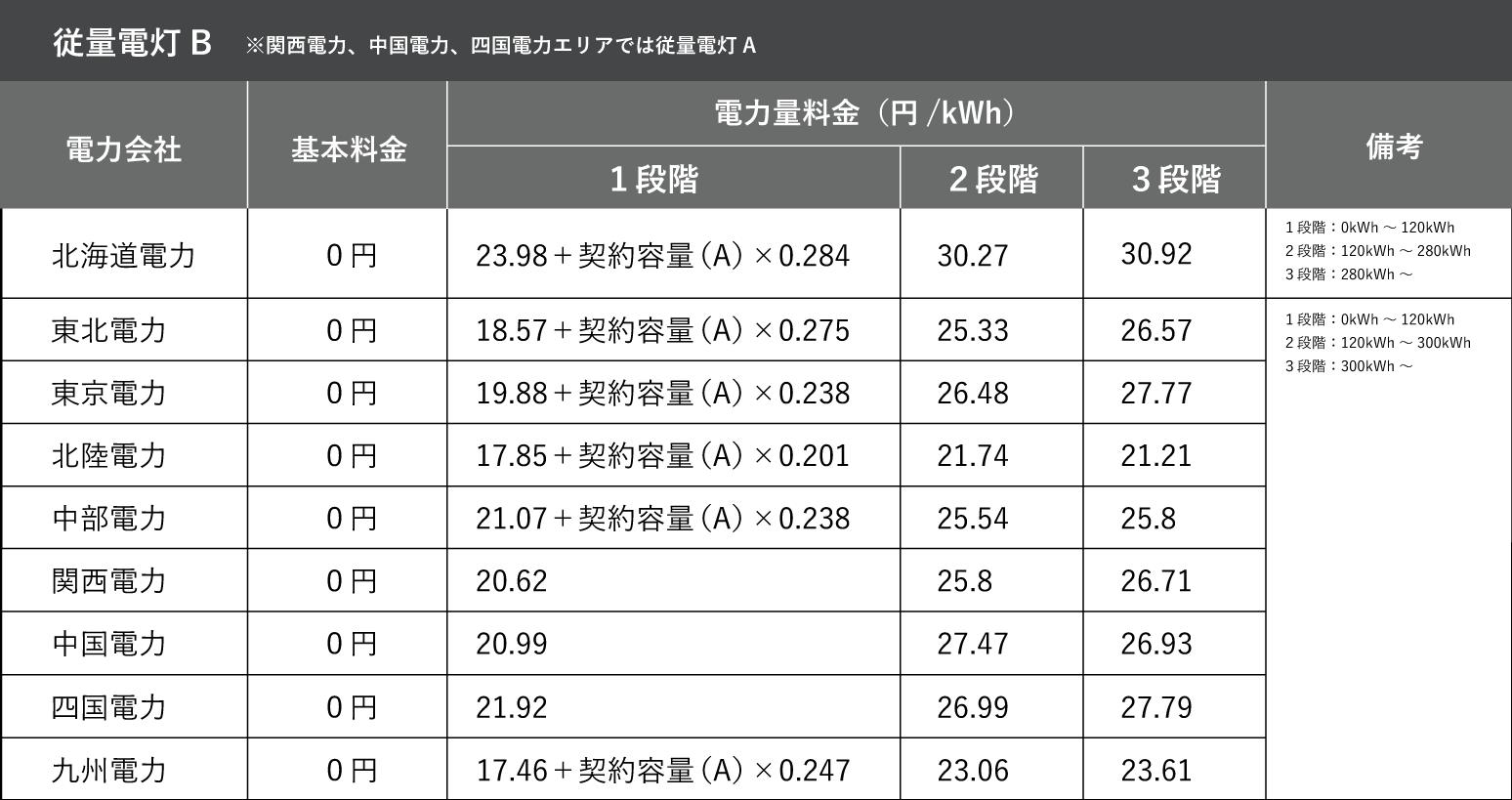 従量電灯B(関西電力、中国電力エリアでは従量電灯A)