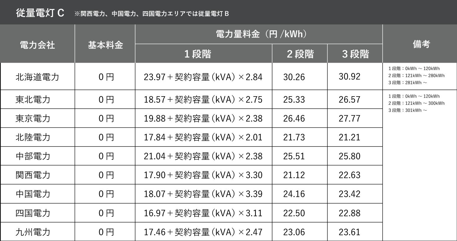 従量電灯C(関西電力、中国電力エリアでは従量電灯B)